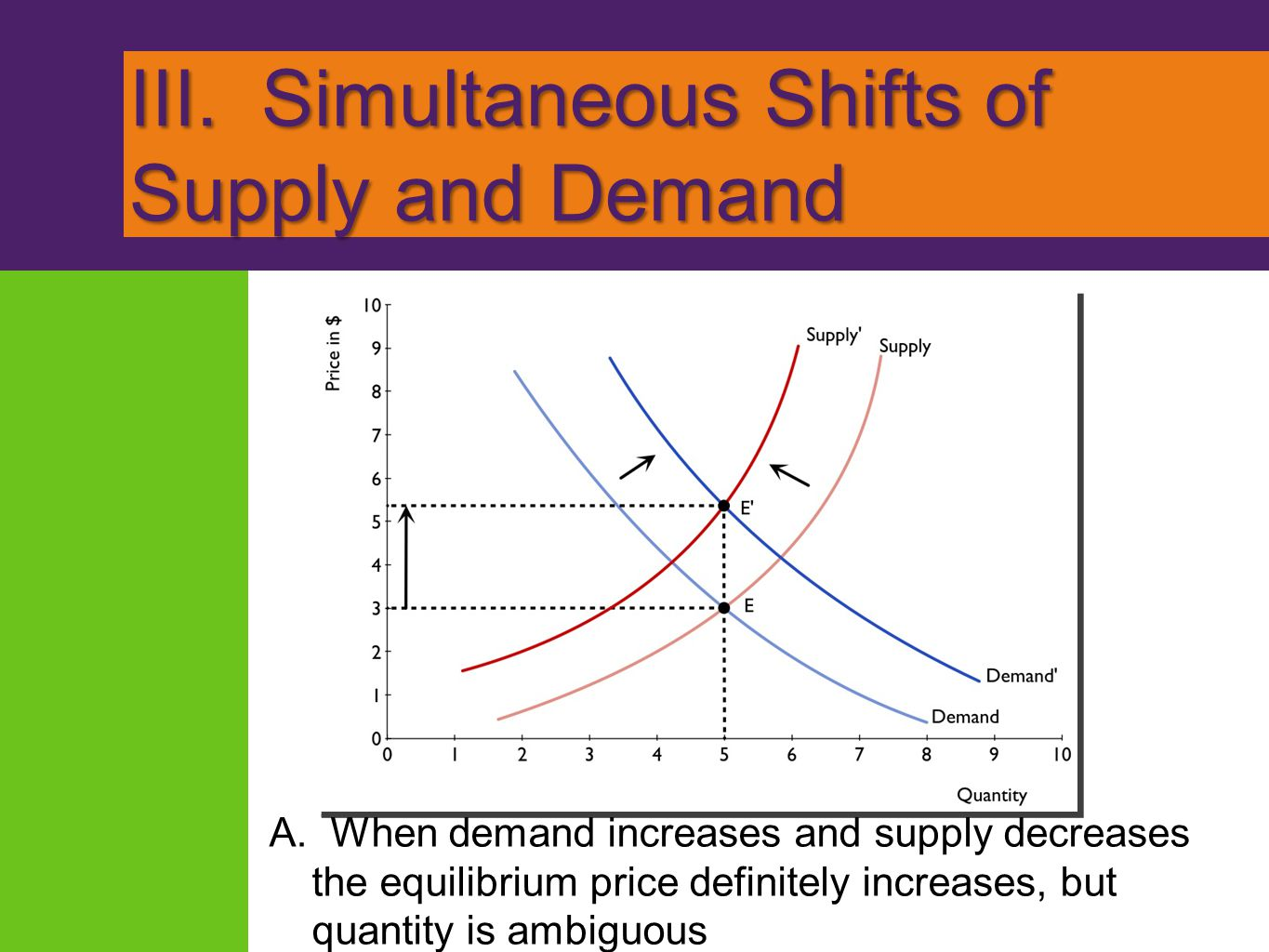 III. Simultaneous Shifts of Supply and Demand