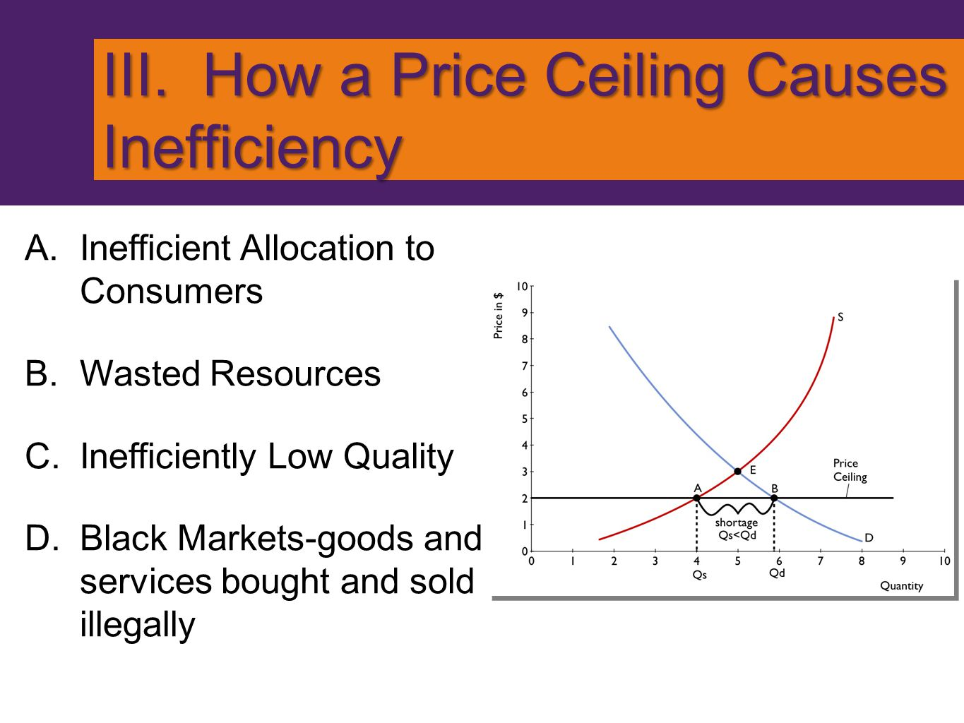 III. How a Price Ceiling Causes Inefficiency