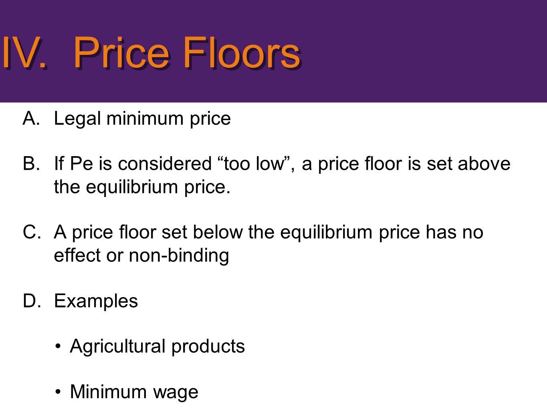 IV. Price Floors Legal minimum price