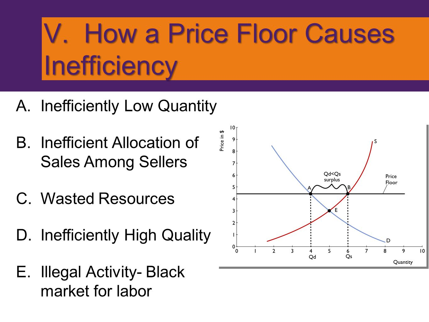 V. How a Price Floor Causes Inefficiency
