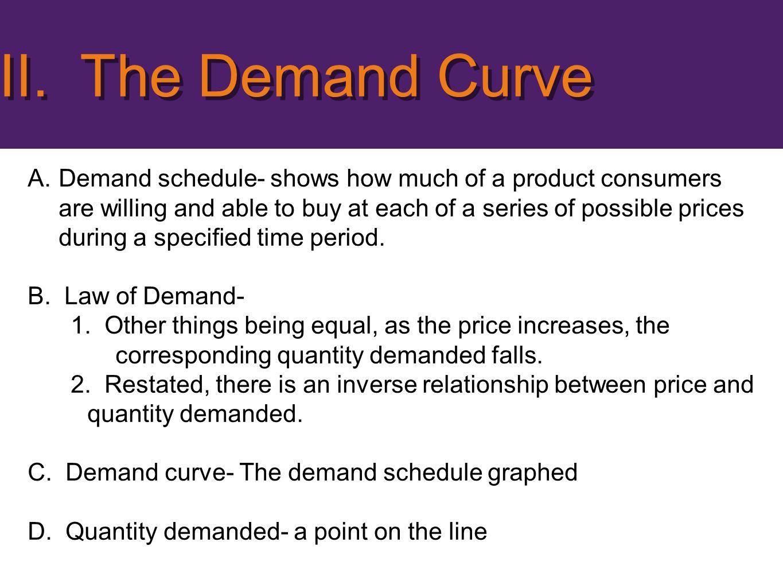 II. The Demand Curve