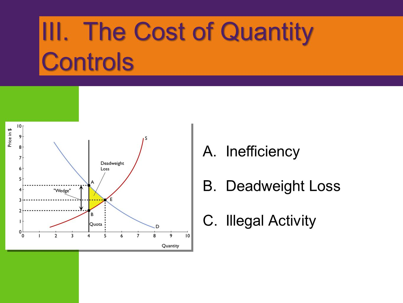 III. The Cost of Quantity Controls