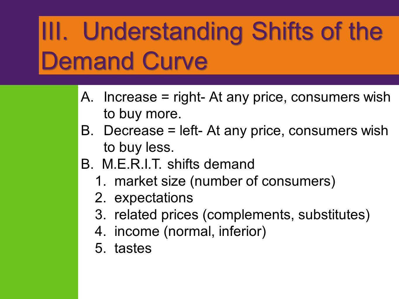 III. Understanding Shifts of the Demand Curve