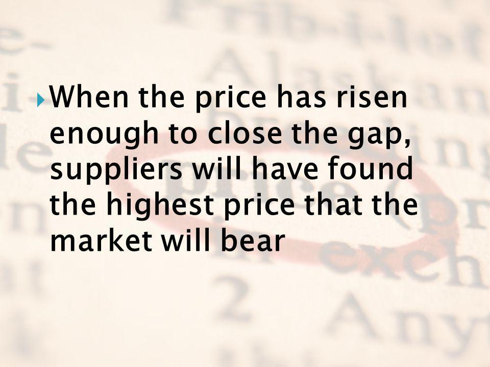 When the price has risen enough to close the gap, suppliers will have found the highest price that the market will bear