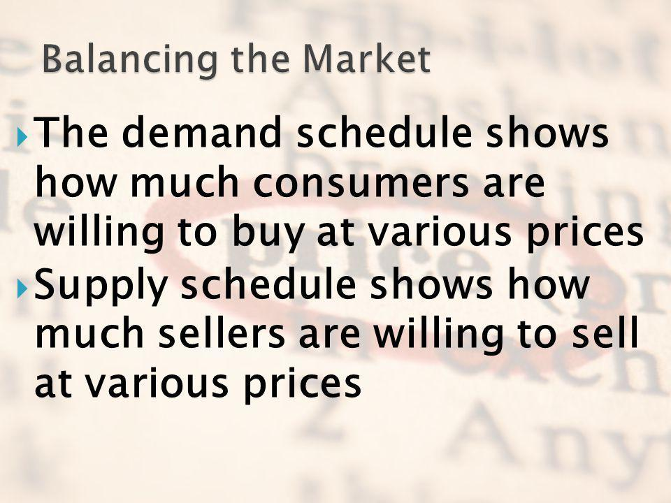 Balancing the Market The demand schedule shows how much consumers are willing to buy at various prices.