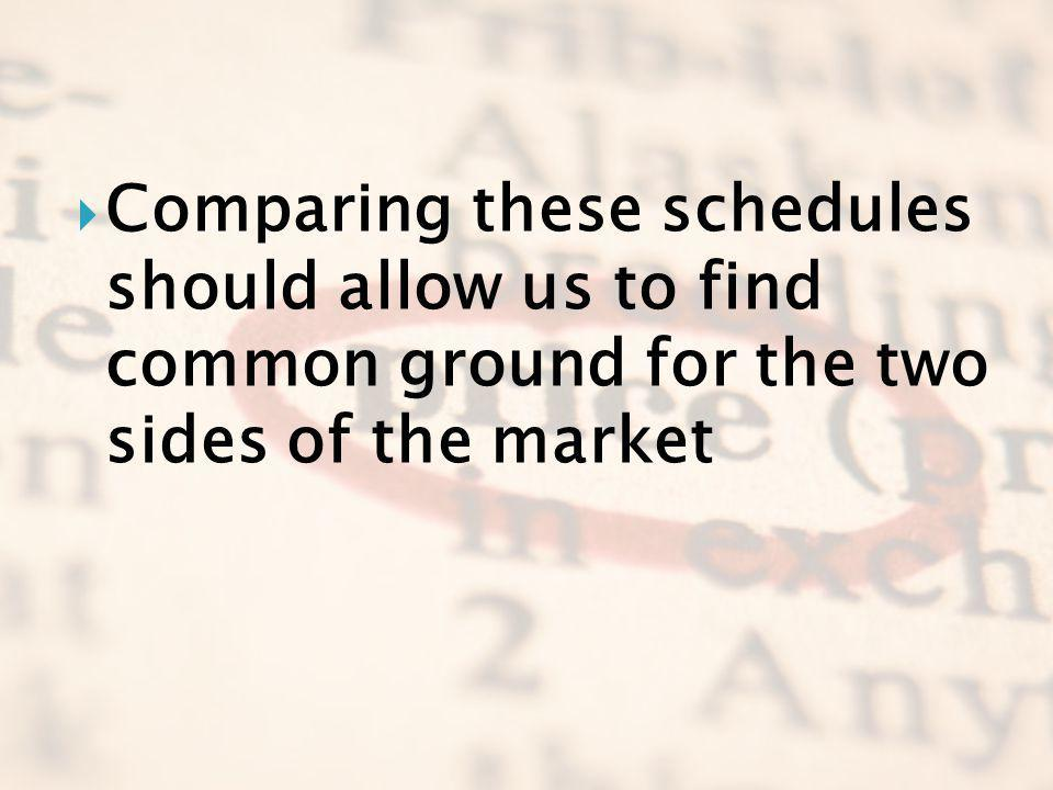 Comparing these schedules should allow us to find common ground for the two sides of the market