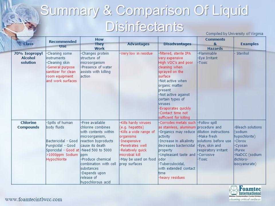 Summary & Comparison Of Liquid Disinfectants