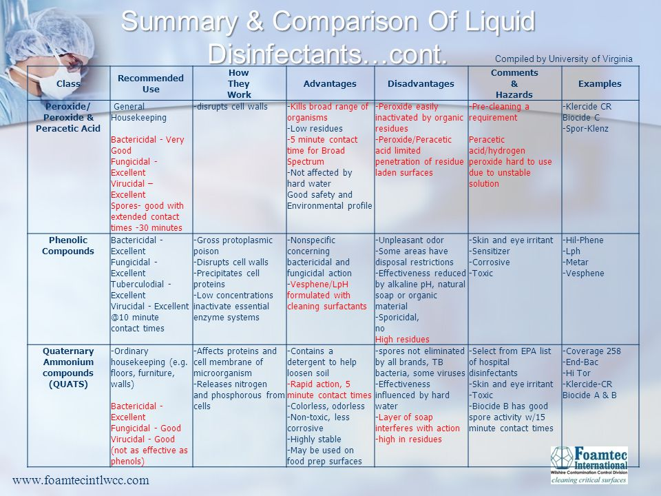 Peroxide/ Peroxide & Peracetic Acid