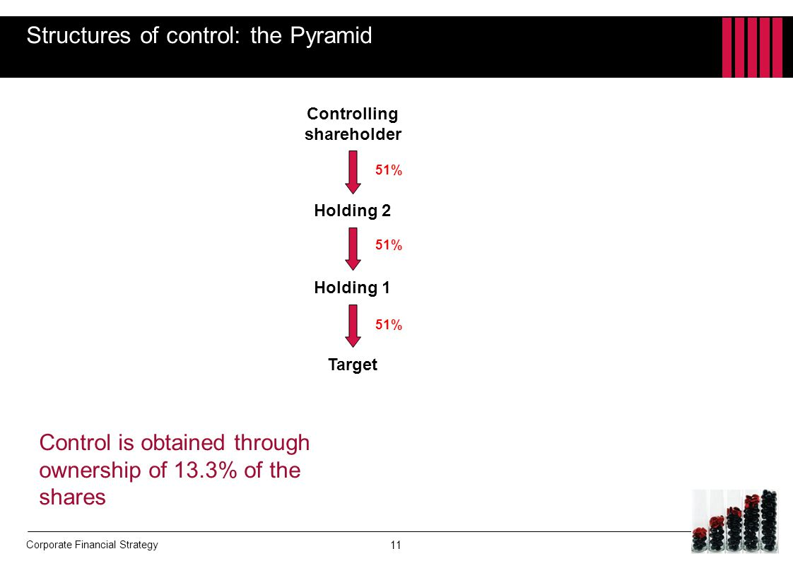 Structures of control: the Pyramid