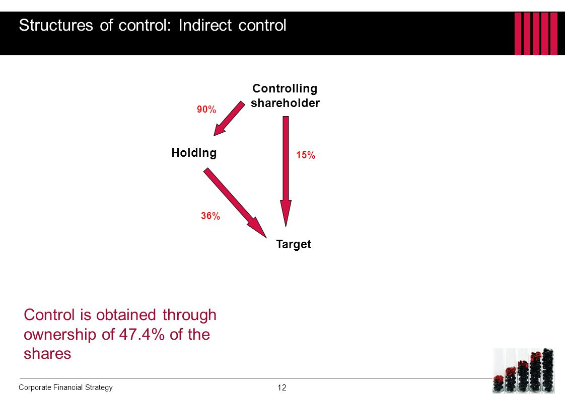 Structures of control: Indirect control