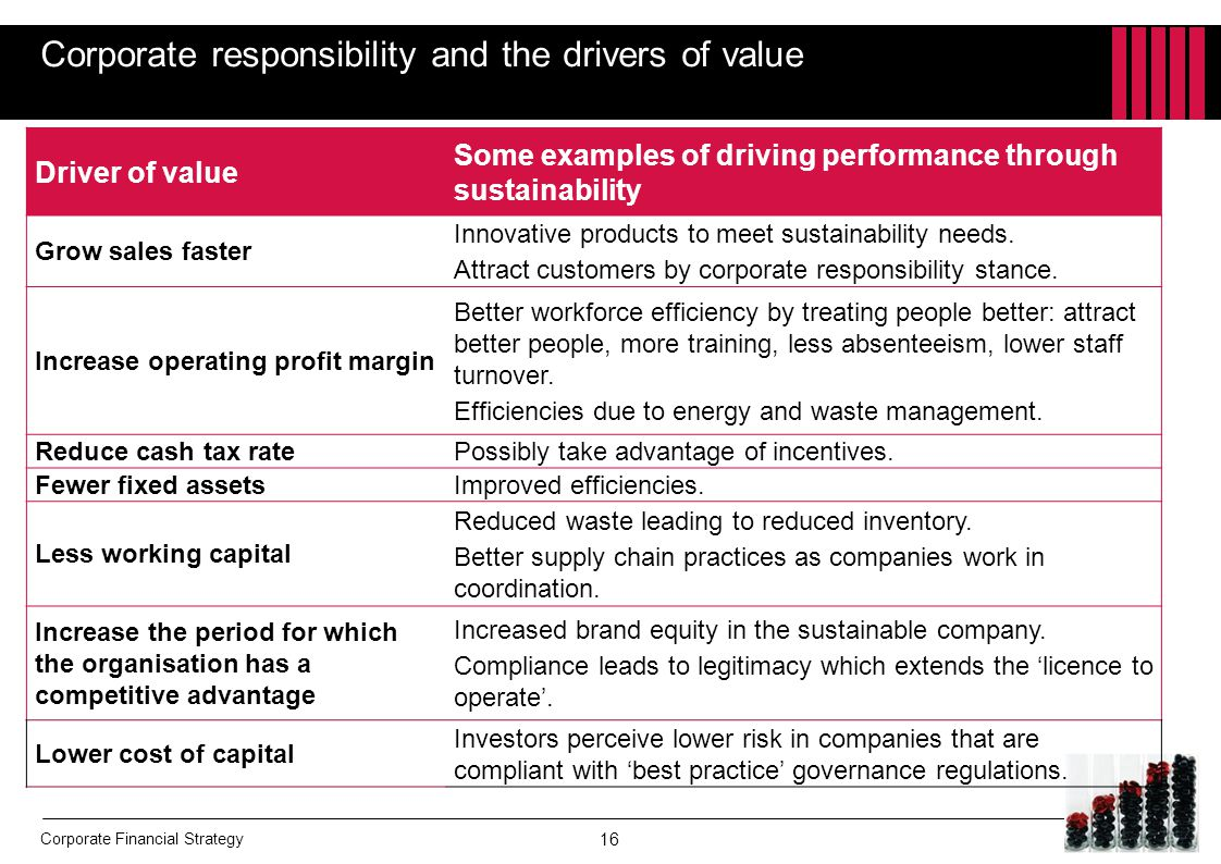 Corporate responsibility and the drivers of value