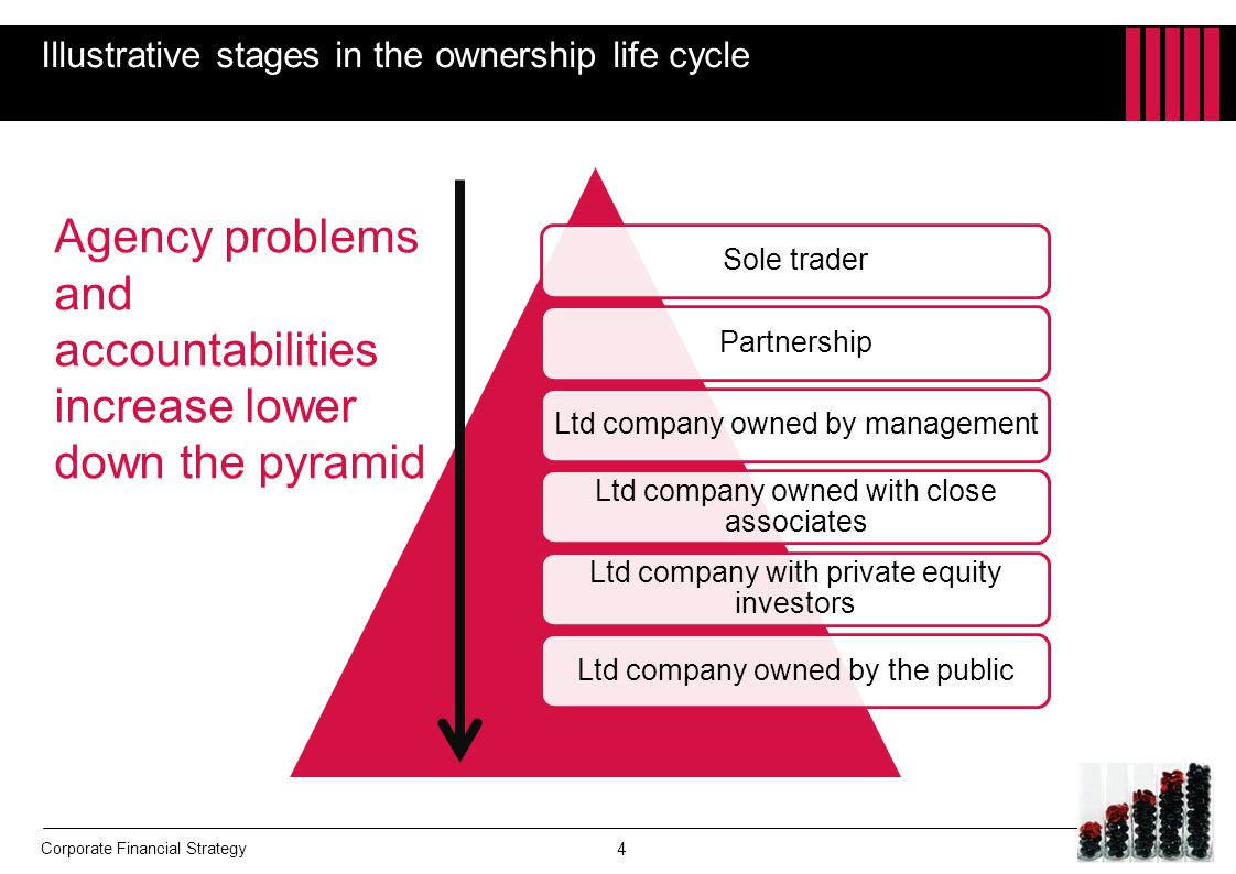 Illustrative stages in the ownership life cycle