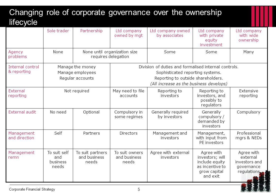 Changing role of corporate governance over the ownership lifecycle