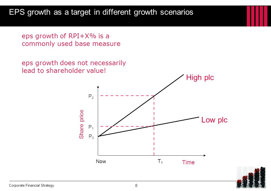 EPS growth as a target in different growth scenarios