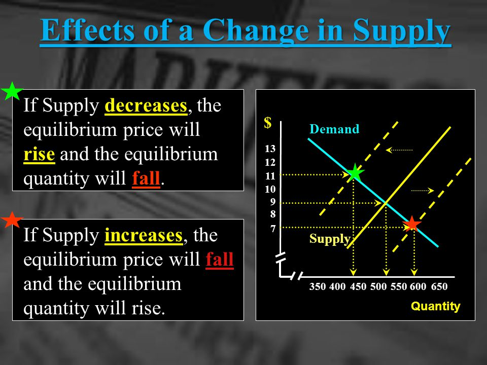 Effects of a Change in Supply