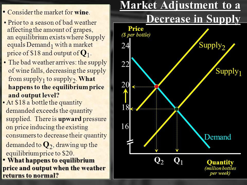 Market Adjustment to a Decrease in Supply