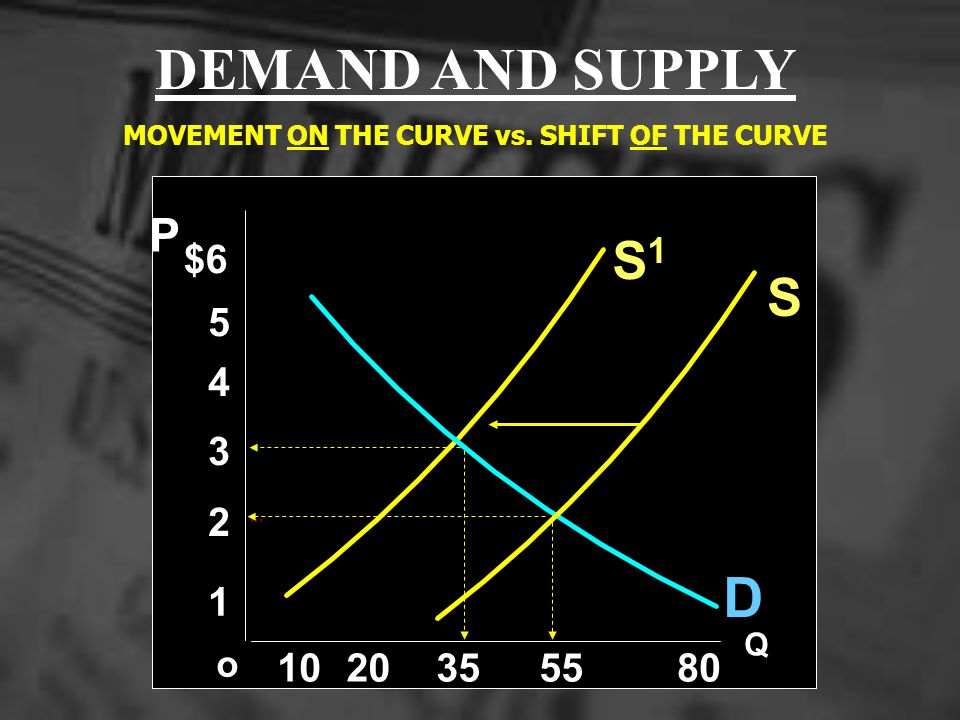 MOVEMENT ON THE CURVE vs. SHIFT OF THE CURVE