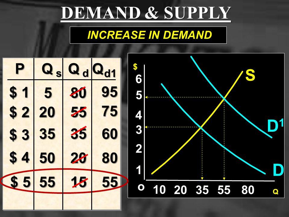 DEMAND & SUPPLY D1 D S P Q Q Q $ 1 5 80 95 $ 2 20 55 75 $ 3 35 35 60