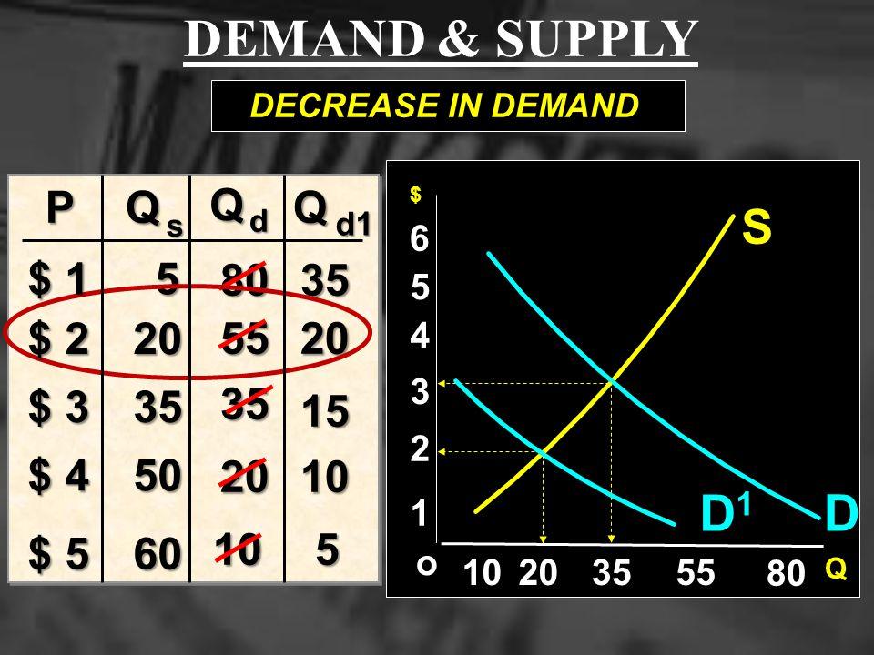 DEMAND & SUPPLY D1 D S P Q Q Q $ 1 5 80 35 $ 2 20 55 20 $ 3 35 35 15