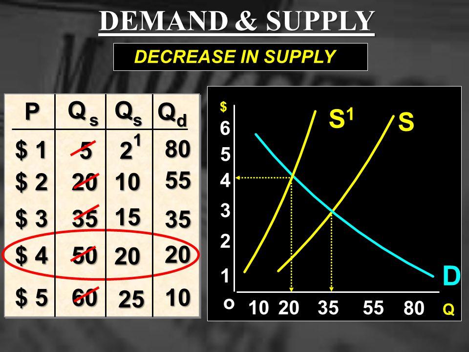 DEMAND & SUPPLY D S1 S P Q Q Q $ 1 5 2 80 $ 2 20 10 55 $ 3 35 15 35