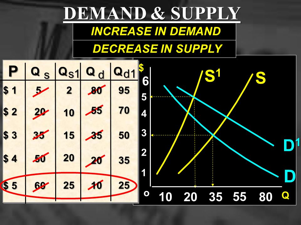 DEMAND & SUPPLY D S1 S D1 P 6 10 20 35 55 80 INCREASE IN DEMAND
