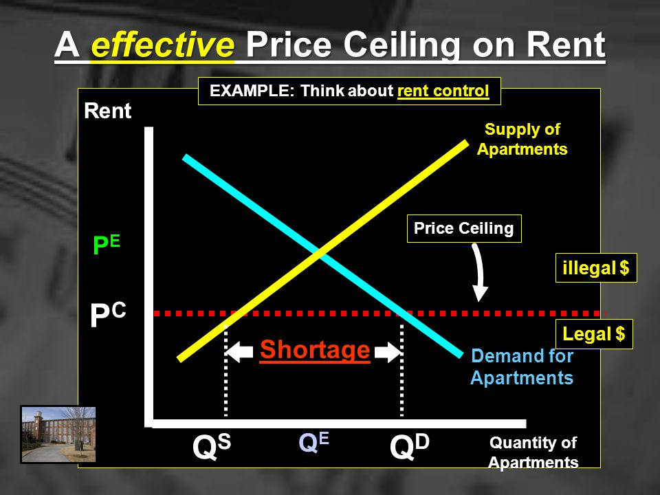 A effective Price Ceiling on Rent