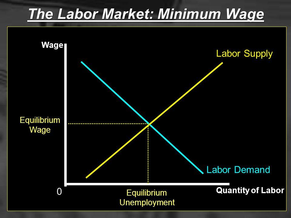 The Labor Market: Minimum Wage