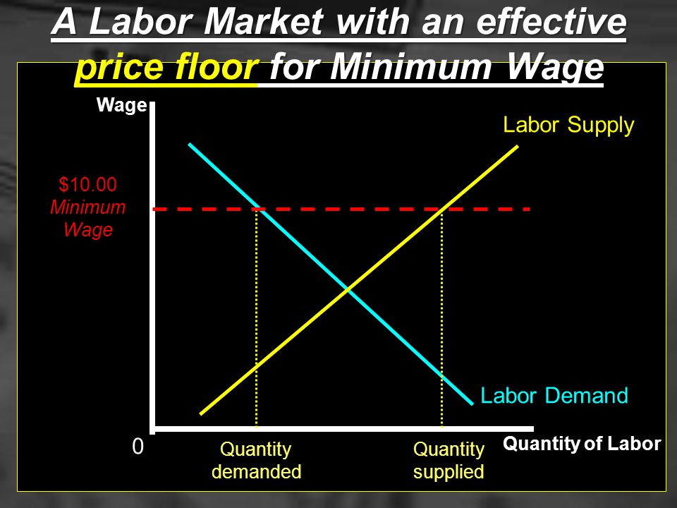 A Labor Market with an effective price floor for Minimum Wage