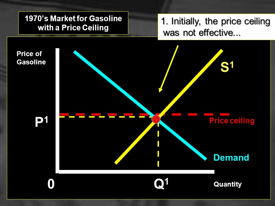 1970's Market for Gasoline with a Price Ceiling