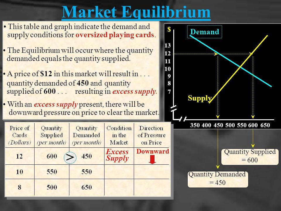 Market Equilibrium <