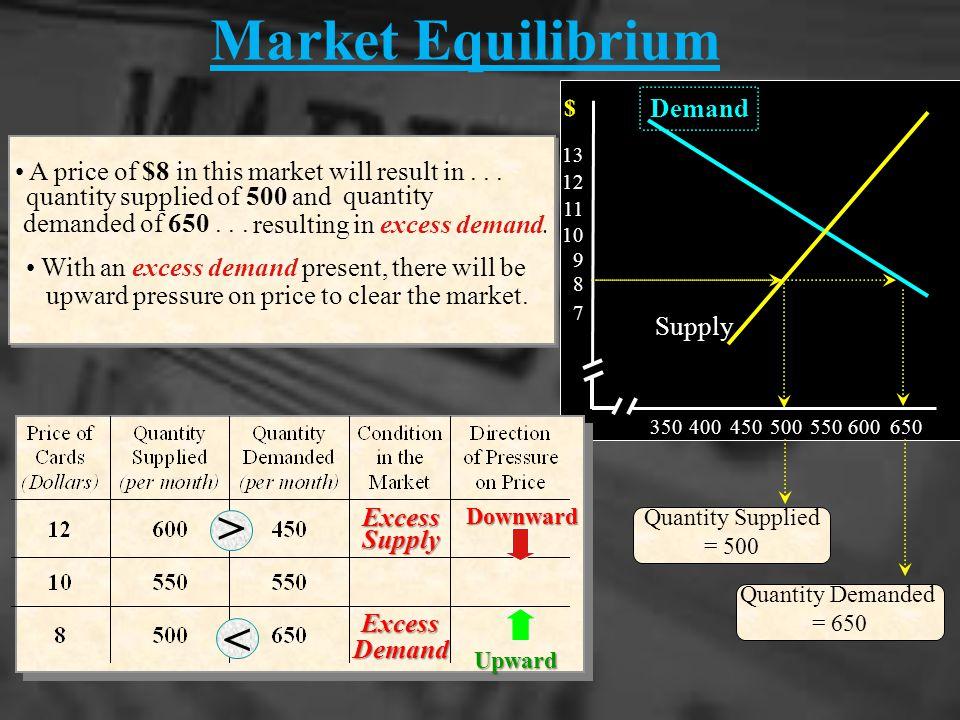 Market Equilibrium < < Demand