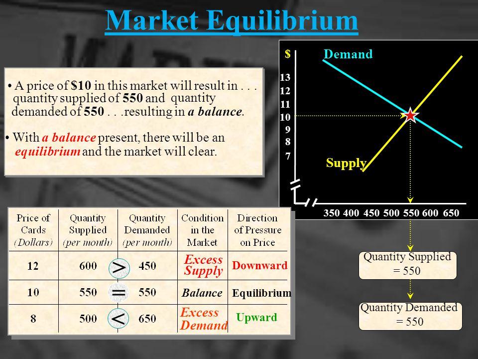 Market Equilibrium < = < Demand Supply