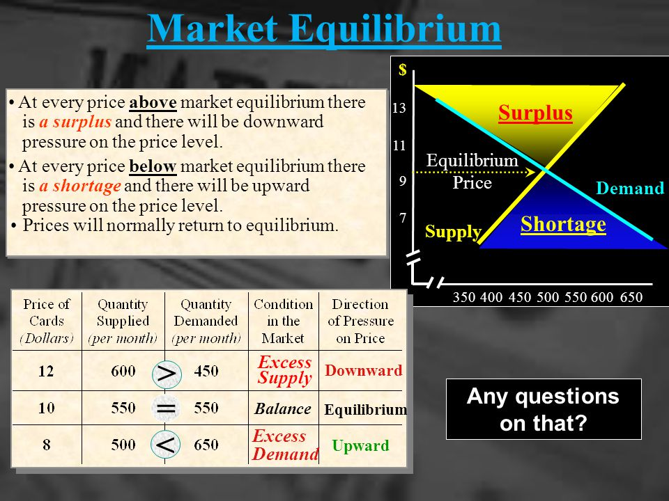 Market Equilibrium < = < Surplus Shortage Any questions on that
