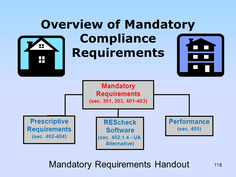 Overview of Mandatory Compliance Requirements