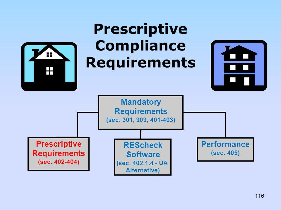 Prescriptive Compliance Requirements