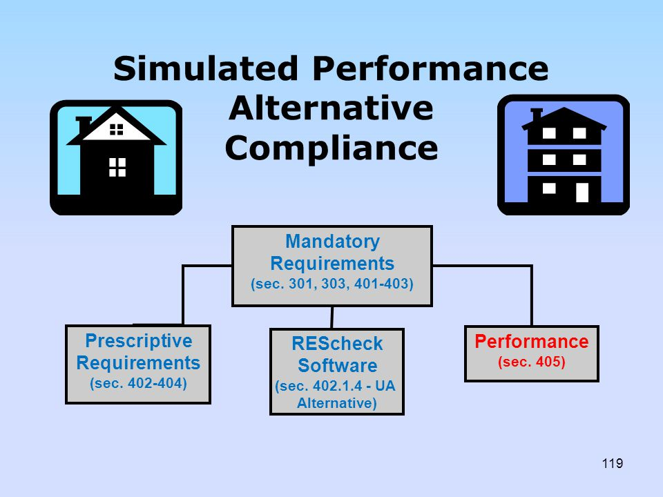 Simulated Performance Alternative Compliance