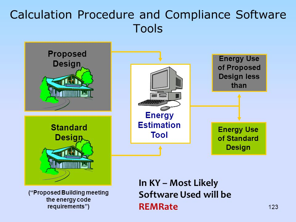Calculation Procedure and Compliance Software Tools