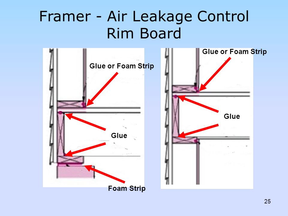 Framer - Air Leakage Control Rim Board