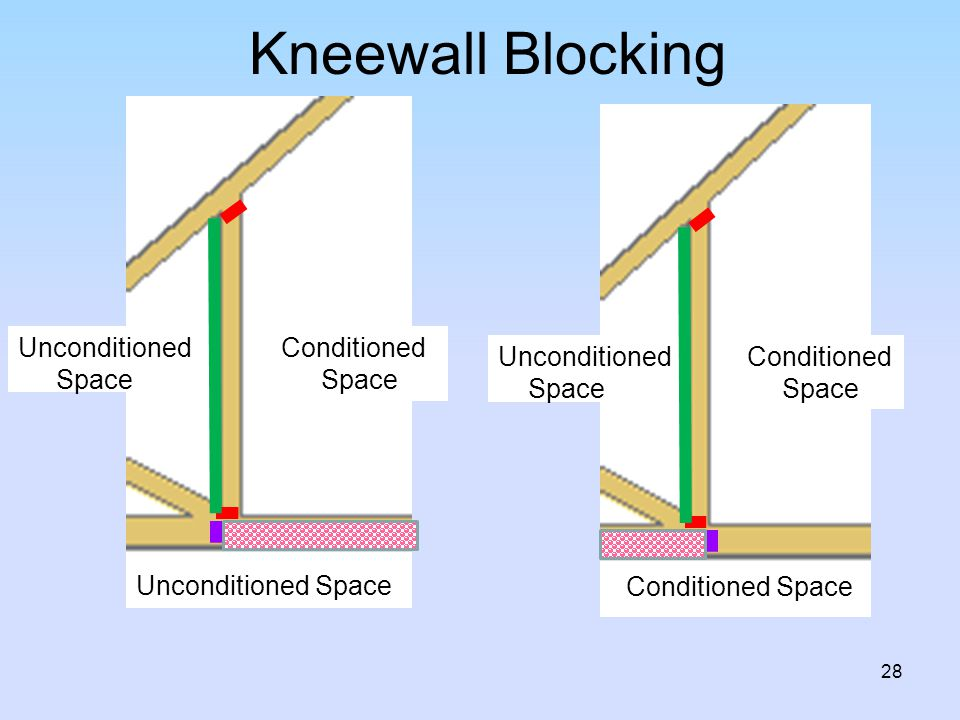Kneewall Blocking Unconditioned Space Conditioned Space Unconditioned