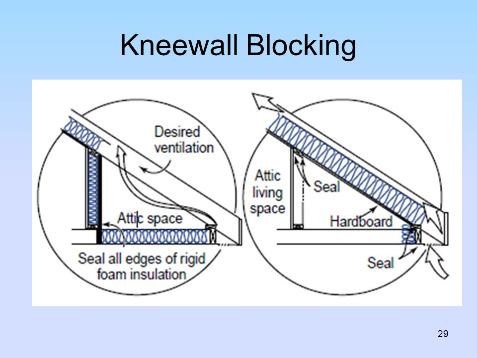 Kneewall Blocking