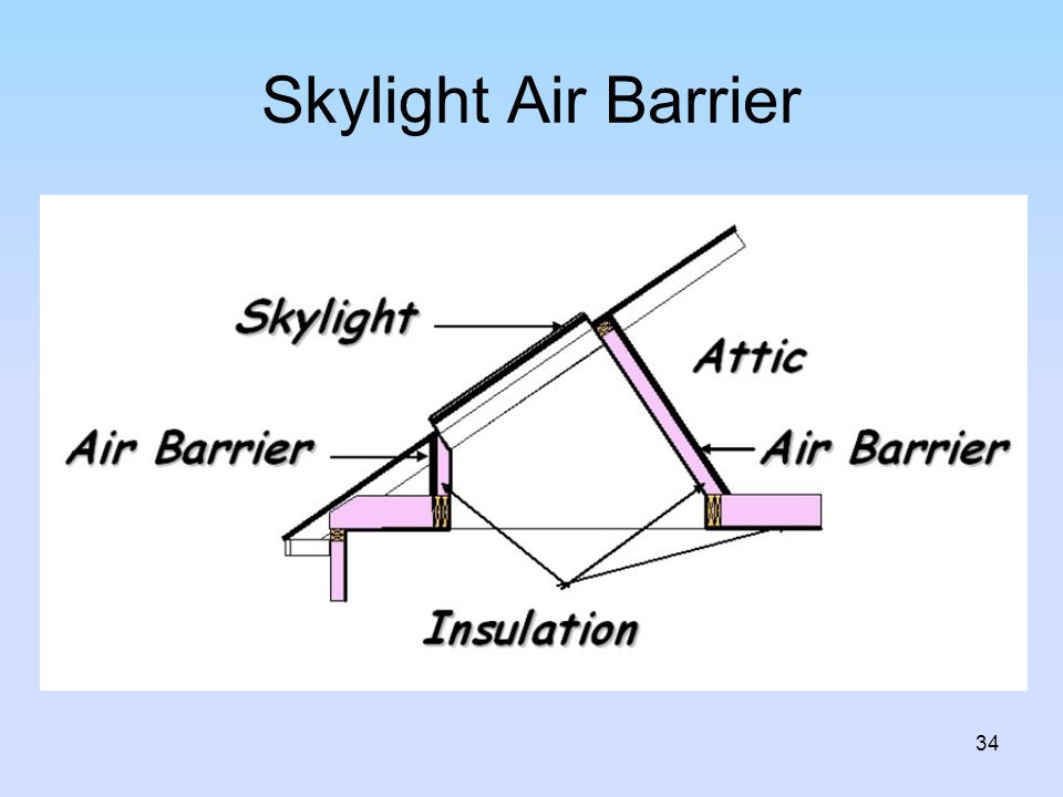 Skylight Air Barrier