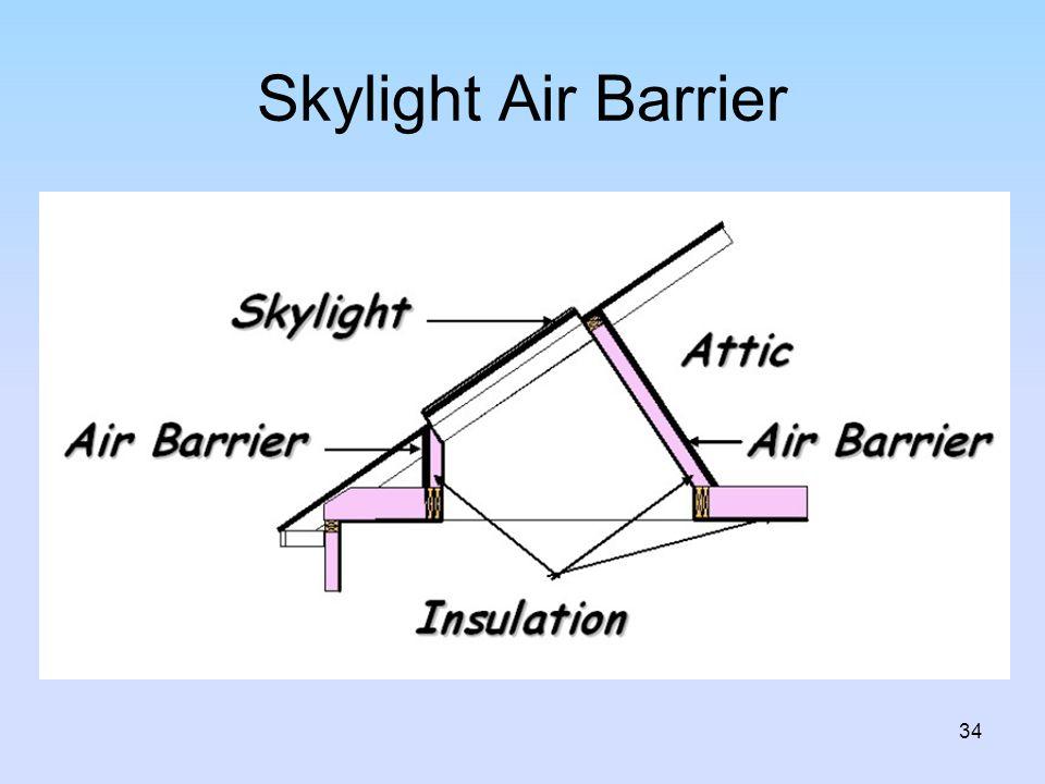 Skylight Air Barrier