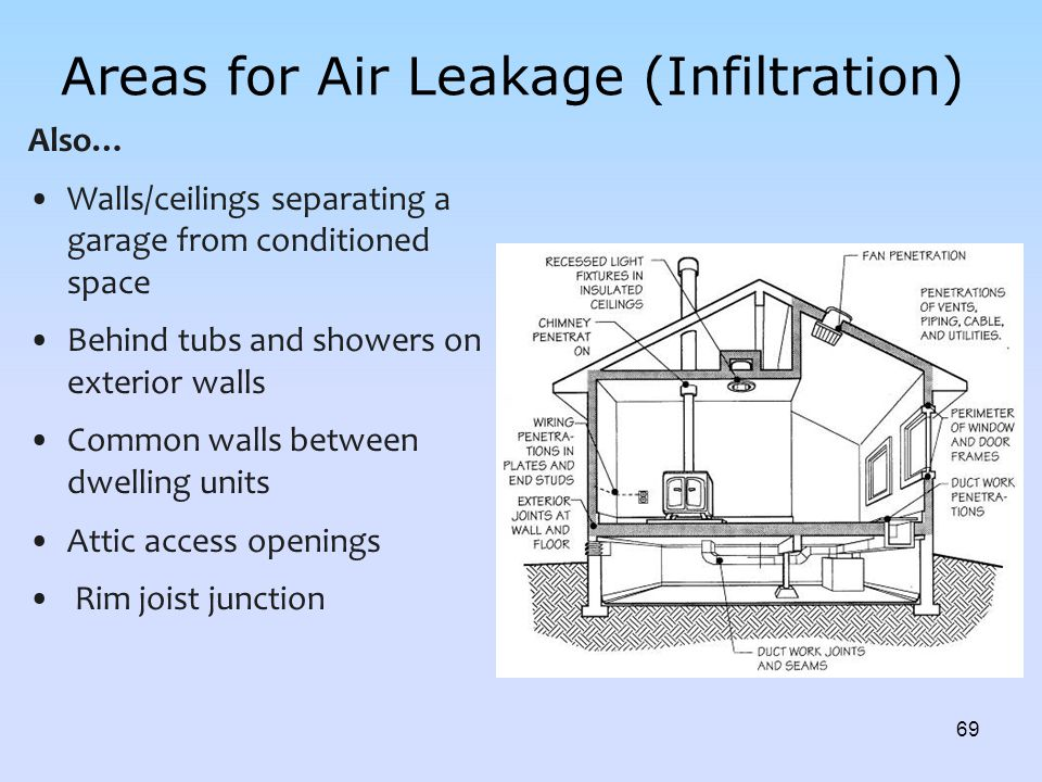 Areas for Air Leakage (Infiltration)