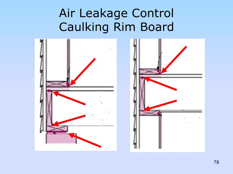 Air Leakage Control Caulking Rim Board