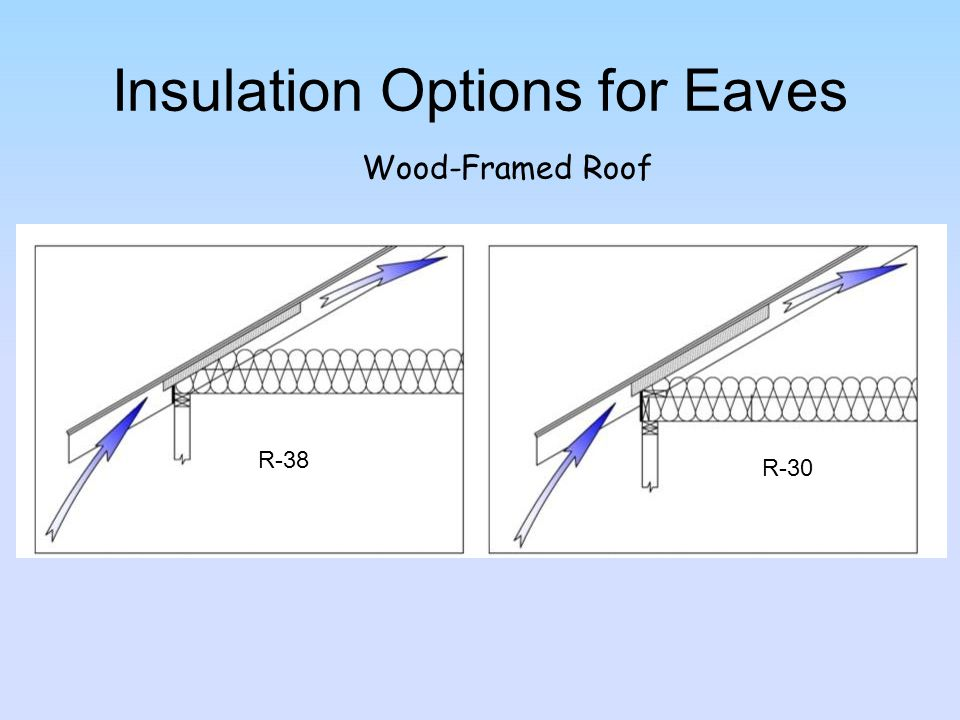 Insulation Options for Eaves