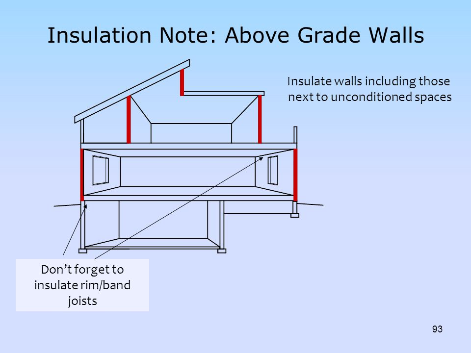 Insulation Note: Above Grade Walls