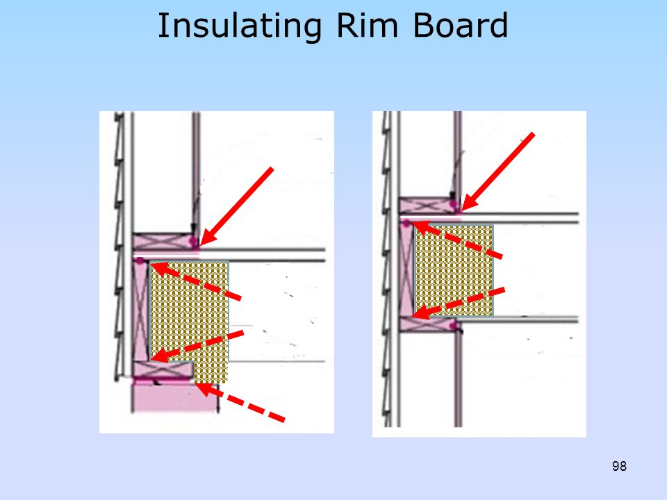 Insulating Rim Board