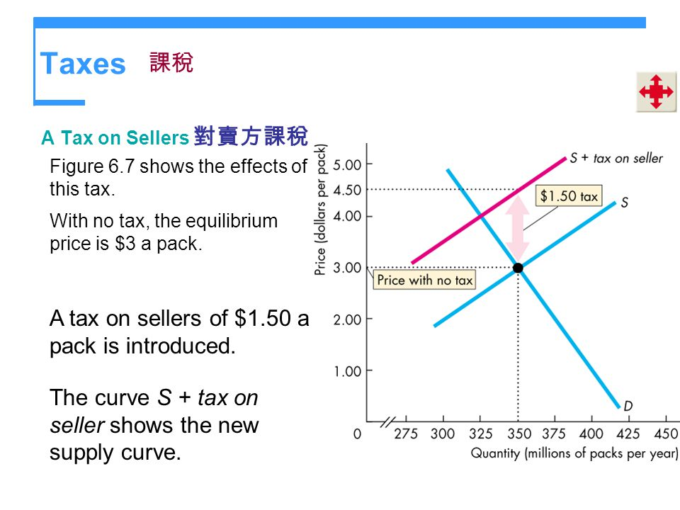 Taxes 課稅 A tax on sellers of $1.50 a pack is introduced.