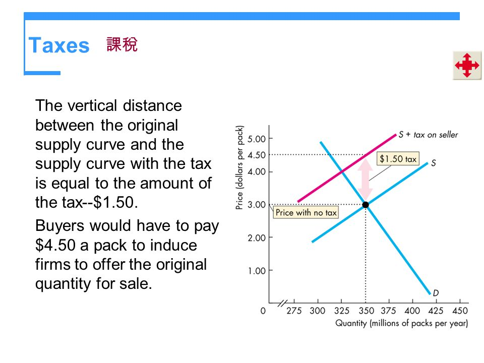 Taxes 課稅. The vertical distance between the original supply curve and the supply curve with the tax is equal to the amount of the tax--$1.50.