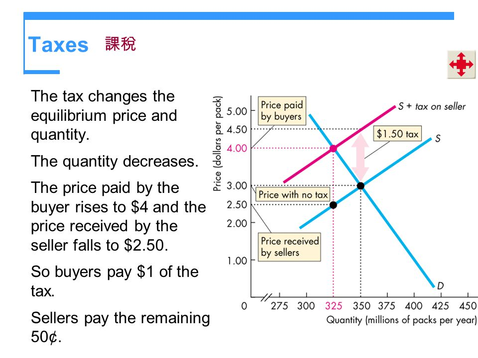 Taxes 課稅 The tax changes the equilibrium price and quantity.